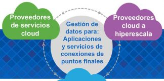 Data Fabric - NetApp datos y aplicaciones en cloud
